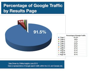 percentage-of-organic-traffic-by-results-page